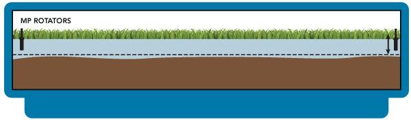 Pluviometría ajustada automáticamente de la boquilla MP ROTATOR