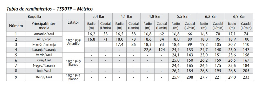 Tabla de rendimiento del aspersor TS90 TORO Mini Grillo