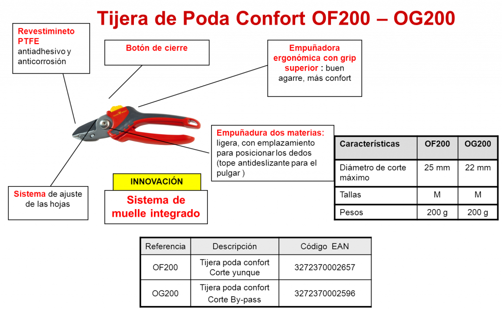 Tijeras Neoflex de Outils WOLF - OG 200 OF 200